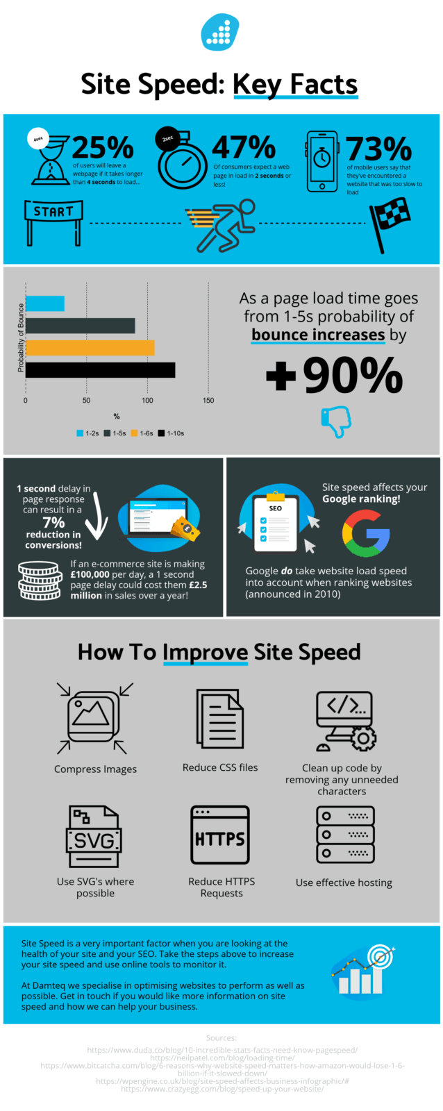 Site Speed Infographic - Digital Marketing Agency
